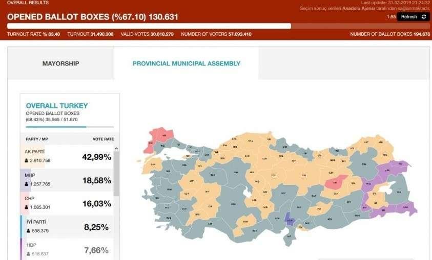 Выборы в Турции: у Эрдогана назревают проблемы