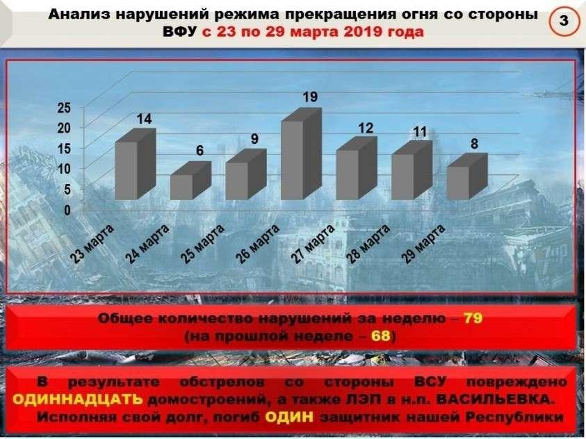 Сводка о событиях в ДНР и ЛНР от военкора Маг за неделю 22.03.19 – 28.03.19