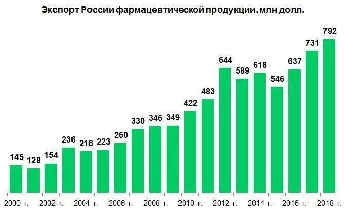 Экспортные достижения химической промышленности России в 2018 г. Часть 4: готовая продукция