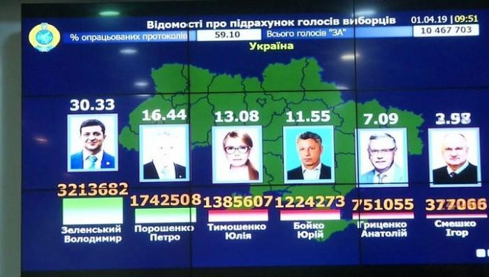 ЦИК Украины объявил итоги выборов: не обошлось без сенсаций