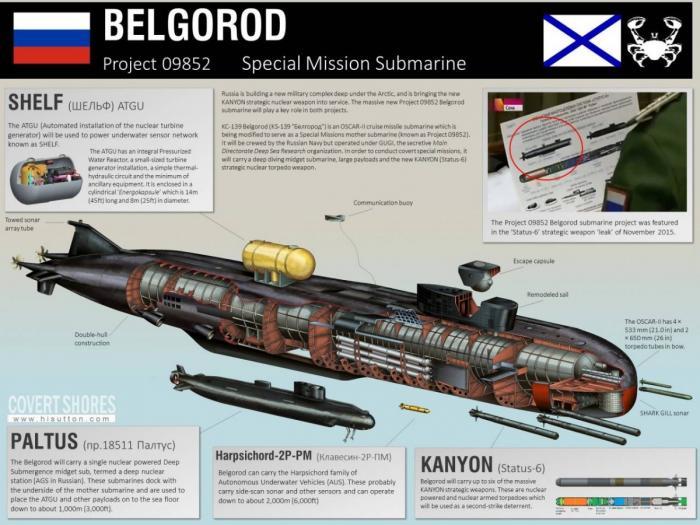 Самая длинная подводная лодка в мире создана в России