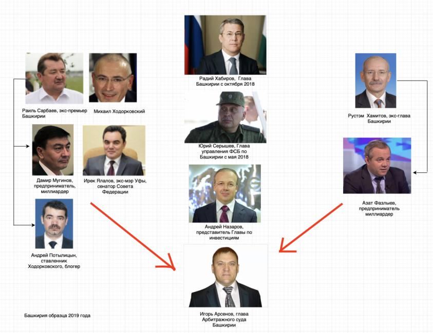 Микроимперия Ходорковского в Башкирии продолжает рушиться