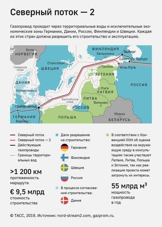 Nord Stream 2 AG уложила 1000 км Северного потока — 2