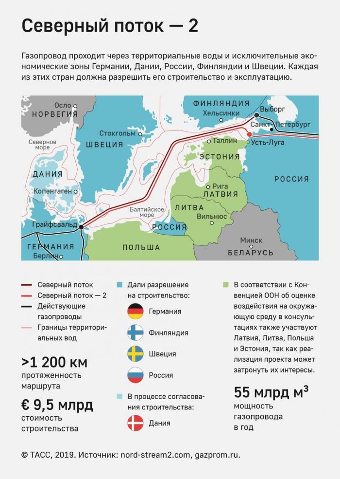 Nord Stream 2 AGуложила 1000 километровгазопровода «Северный поток– 2» по дну Балтийского моря
