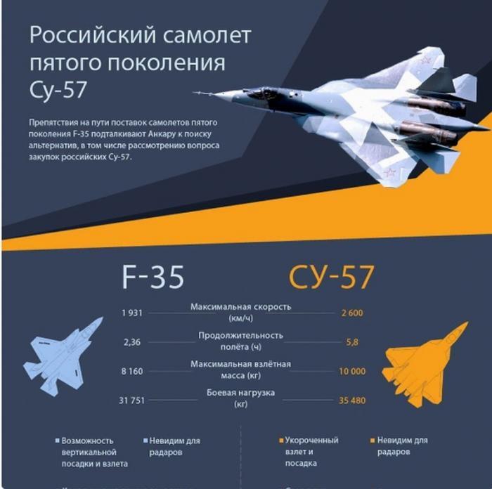 Турецкие СМИ заявили о превосходстве Су-57 над F-35 по всем статьям