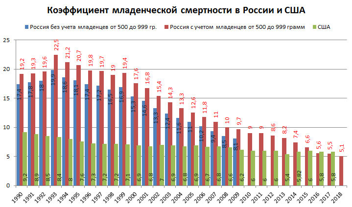 Младенческая смертность в России сократилась в 4 раза при Путине