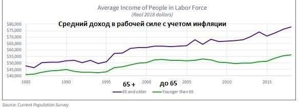 В США каждый пятый работающий имеет возраст 65 лет и старше