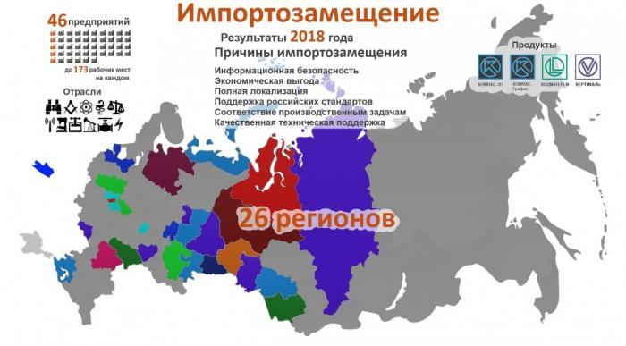 Импортозамещения вСАПР: рост в России продолжается