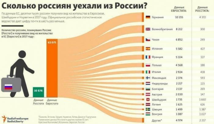 Сколько россиян эмигрировало из России и сколько вернулось назад не солоно хлебавши?