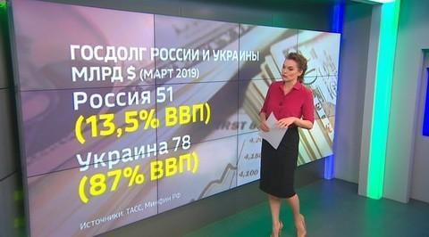 Экономика России и Украины: тенденции последних лет, сравнительный анализ