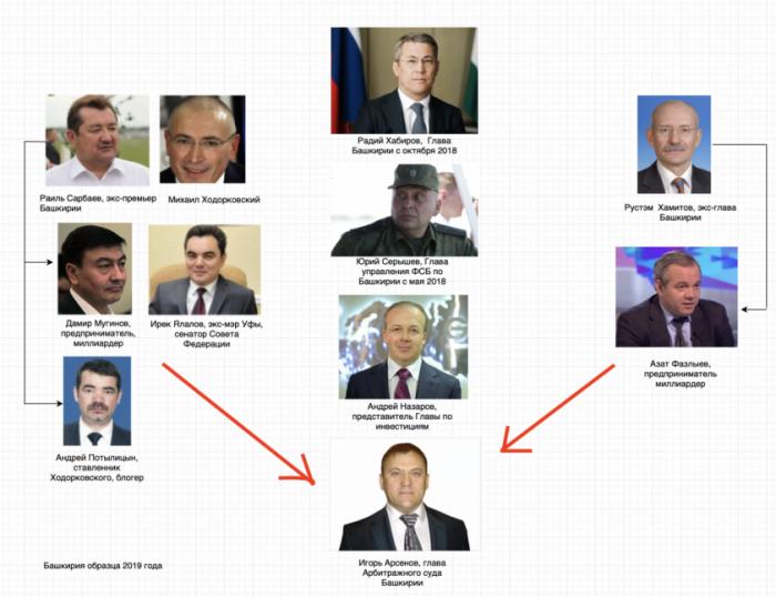 Зачистка преступной группировки в руководстве Башкирии в картинках
