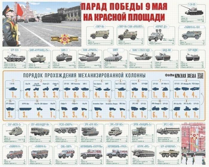 Минобороны раскрыло подробности участия военной техники в Параде Победы