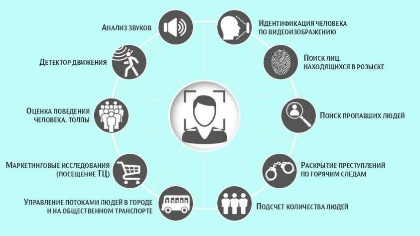 В Москве все уличные видеокамеры подключат к системе распознавания лиц в 2019 году