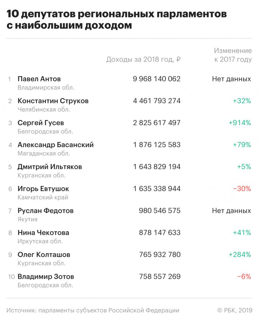 Сколько заработали депутаты РФ за 2018 год: миллионеры и «нищие»