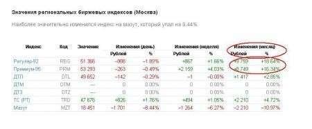 Нефтяные компании обманули правительство РФ о заморозке цен на бензин