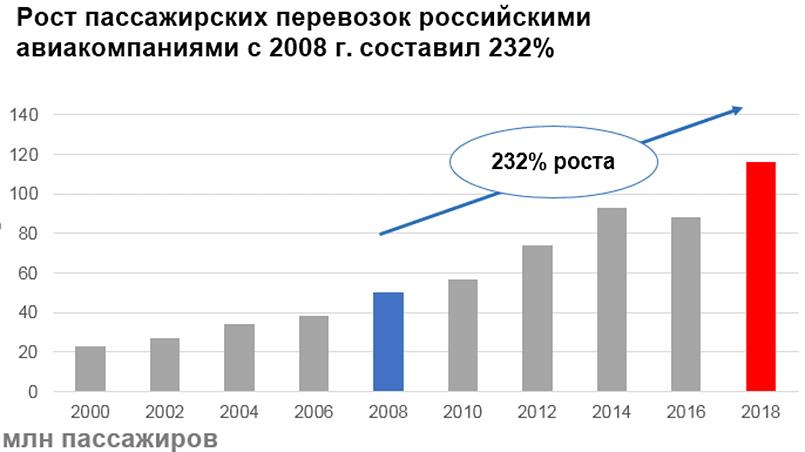5 грандиозных проектов России, которые станут основой процветания