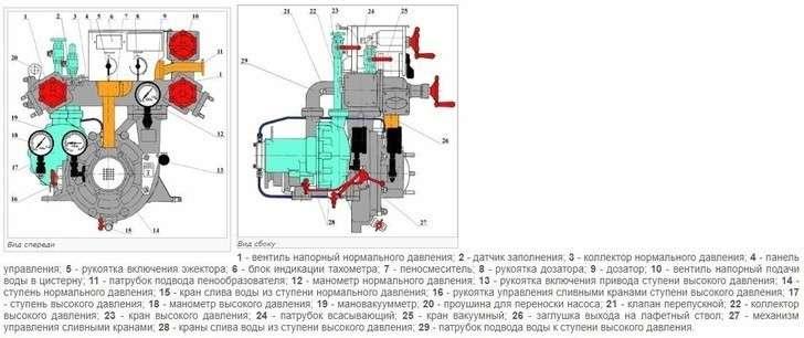 Новые модели спецтехники на базе шасси «Урал NEXT» для МЧС