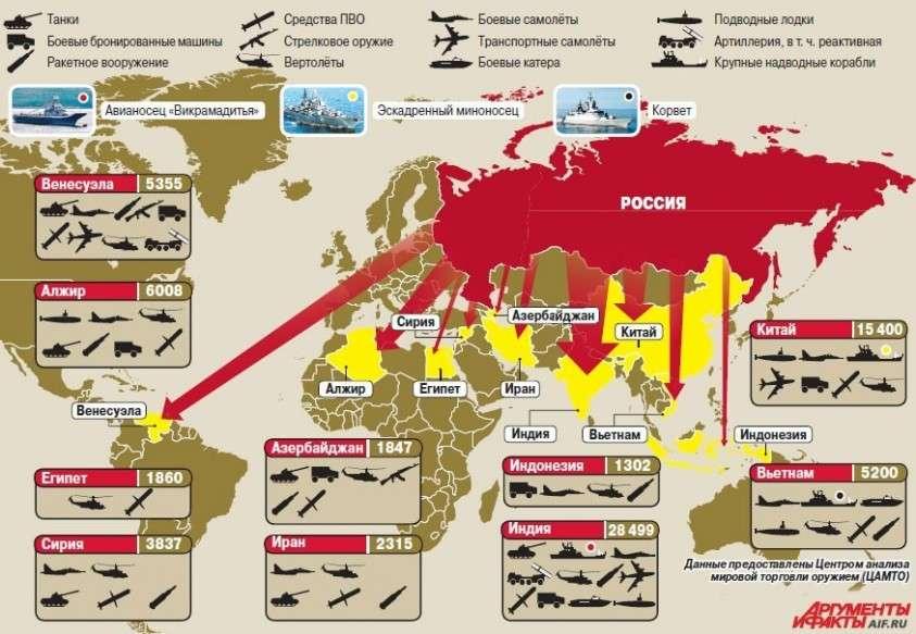 Россия продала оружия на 54 миллиарда долларов и удерживает второе место в мире