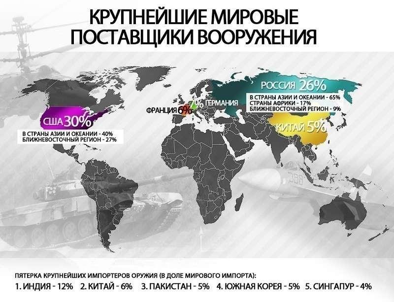 Россия изгнала доллар из взаиморасчётов по торговле оружием