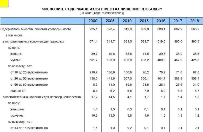 Количество заключенных в путинской России, сталинском СССР и демократических США