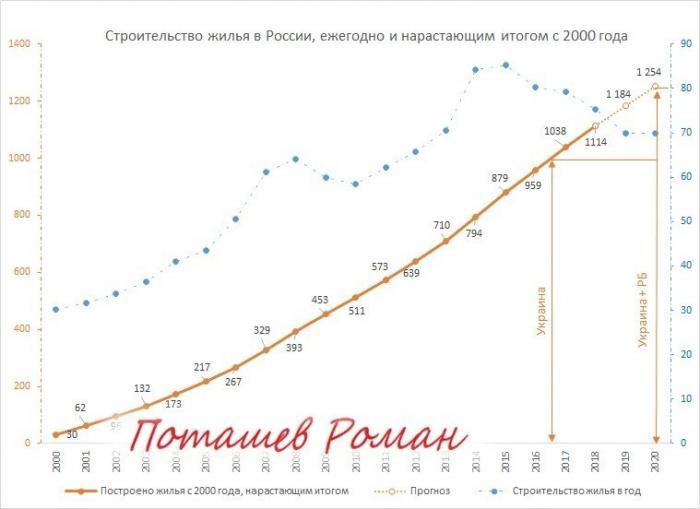 Жилищный аспект «демографического пылесоса» России