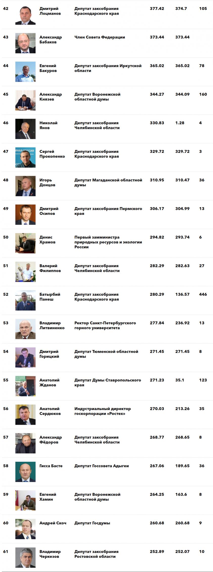 «Власть и деньги»: Forbes назвал самых богатых чиновников и депутатов в России