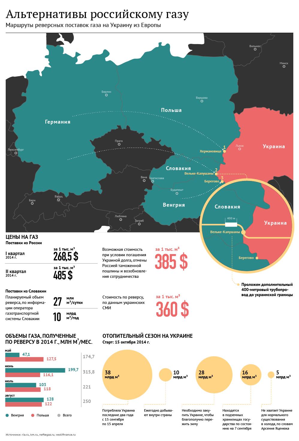 Блок Порошенко предложил новые правила поставок газа