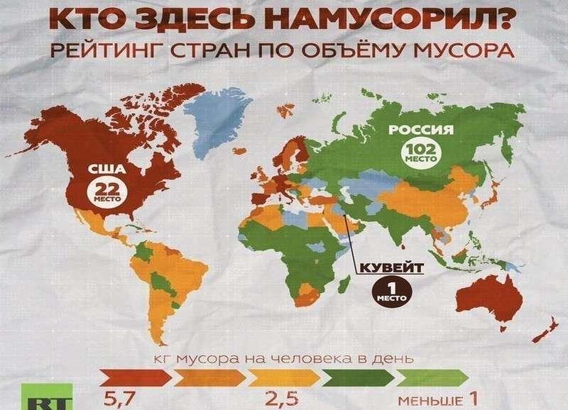 Интересный рейтинг стран по объему производства мусора в расчете на человека