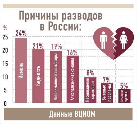Проблема разводов и сохранения семьи становится катастрофой для России