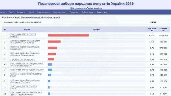 Выборы на Украине: Ляшко падает, Порошенко растёт | Русская весна