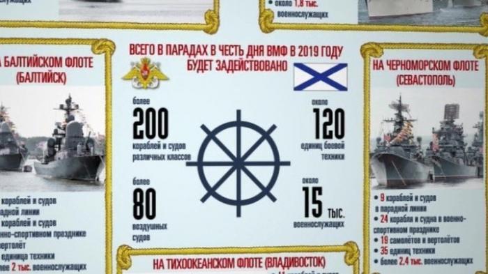 В Минобороны РФ рассказали, как 28 июля пройдет главный военно-морской парад