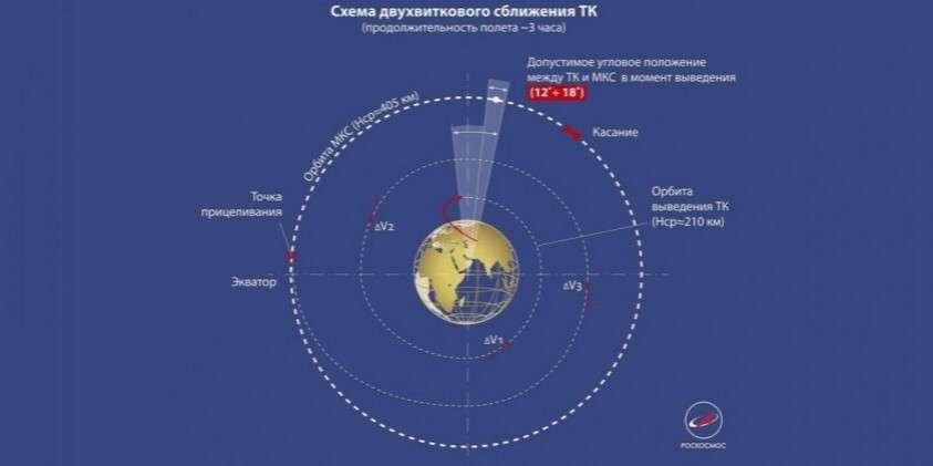 В космос в автоматическом режиме по сверхбыстрой схеме. Так никто пока не умеет, кроме России!