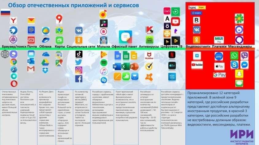 ТамТам вместо WhatsApp: представлен список российских импортозамещающих мобильных приложений