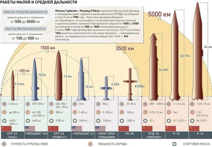 США разрывают Договор о ликвидации ракет средней и меньшей дальности (ДРСМД)