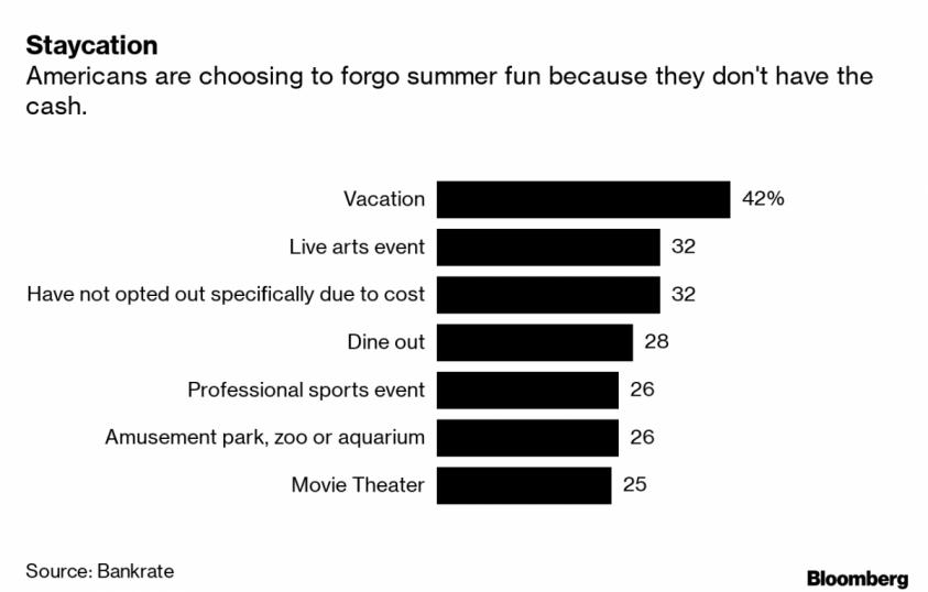 Американская мечта – 2019: 42% отказались от отпуска, 25% не может позволить себе кинотеатр