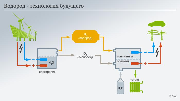 Инфографика Водород – технология будущего