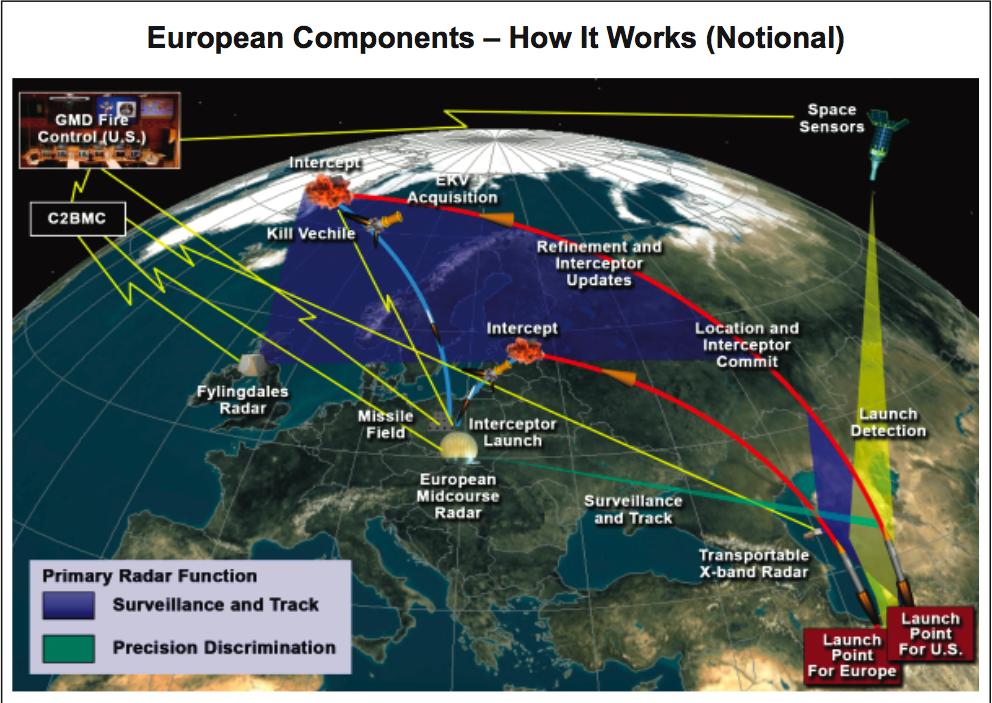 «Противоракетная оборона» США в Европе — оружие Первого удара по России