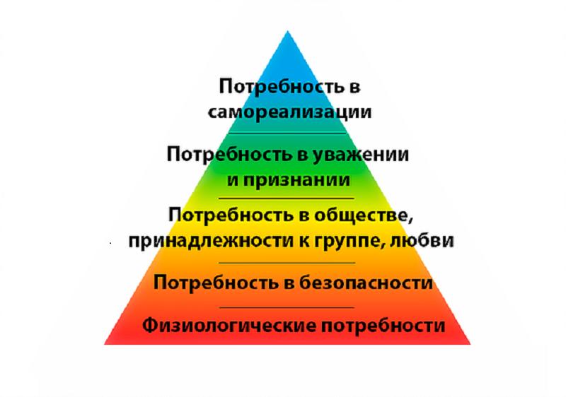 Тупик инстинктов у богатых и знаменитых по пирамиде Маслоу
