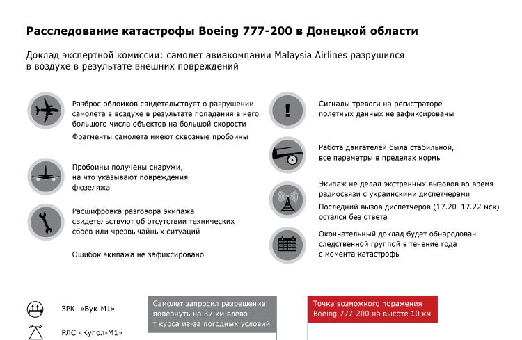 Расследование катастрофы Boeing 777-200 в Донецкой области