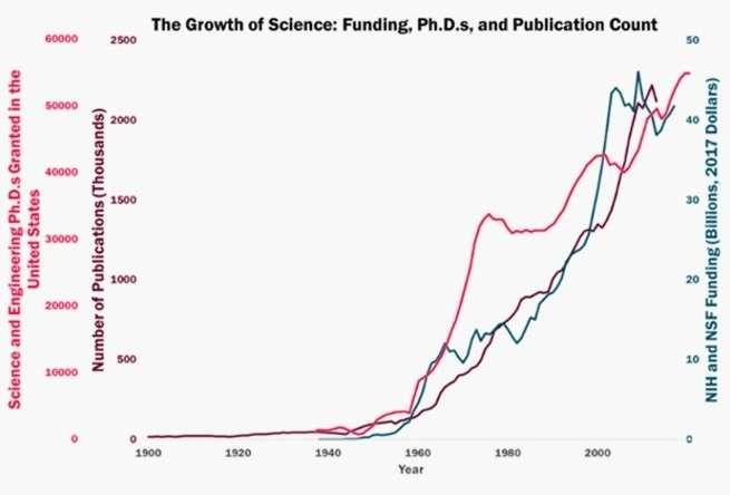 Содержание науки обходится все дороже, при этом пользы от нее всё меньше