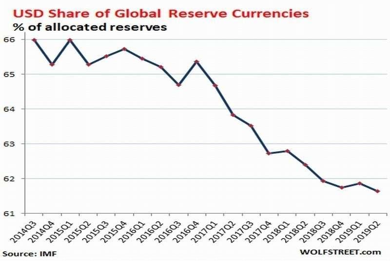 Дедолларизация давно стала не гипотетическим, а бурно развивающимся процессом