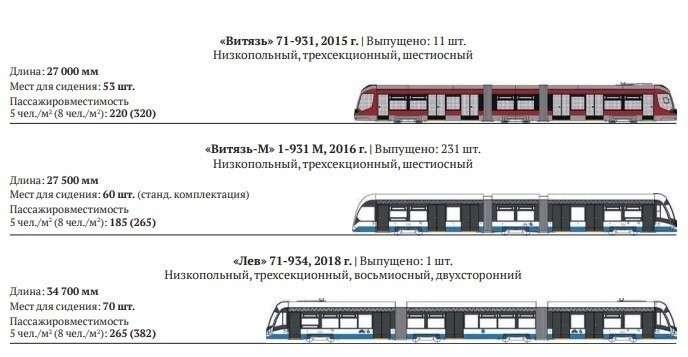 Фурор отечественного производителя трамваев на InnoTrans