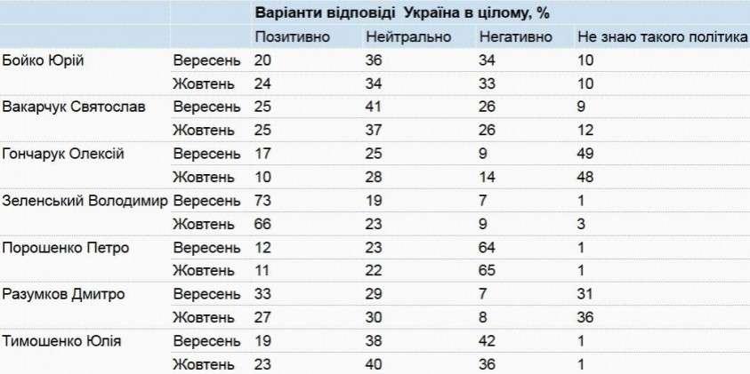 Рейтинг Зеленского начал резко падать – опрос