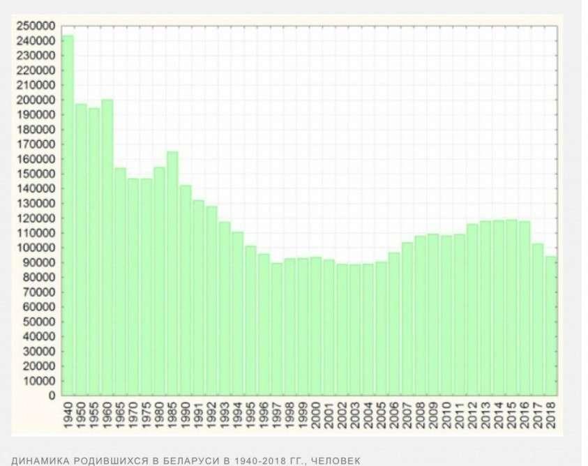Беларусь за годы правления Лукашенко потеряла более 1,5 млн человек