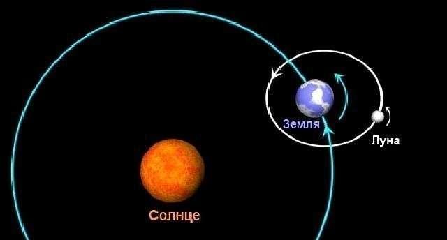 Почему Луна вращается вокруг Земли по круговой орбите?
