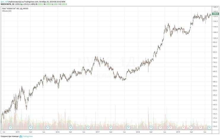 Крупнейшие нефтегазовые компании России отказались от расчёта в долларах