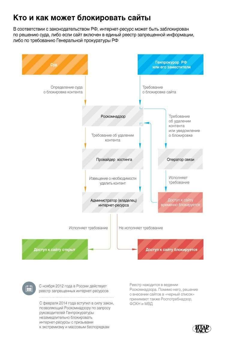 Минкомсвязь предлагает создать комиссию для определения запрещенной информации в  интернете