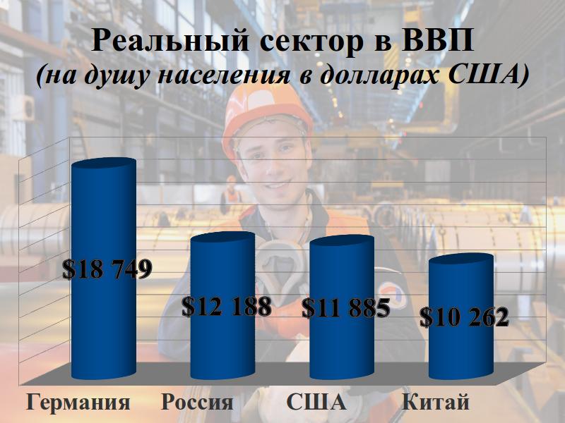 Сравнение реального сектора ВВП в США, России, Китае и Германии