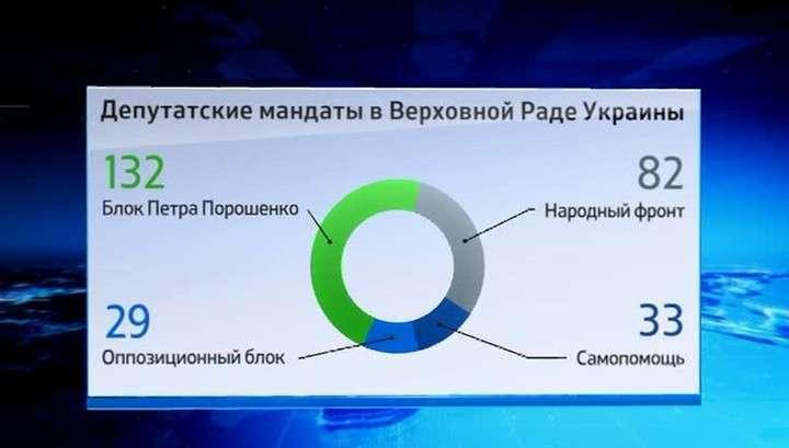 Верховная Рада Украины: как распределяются места