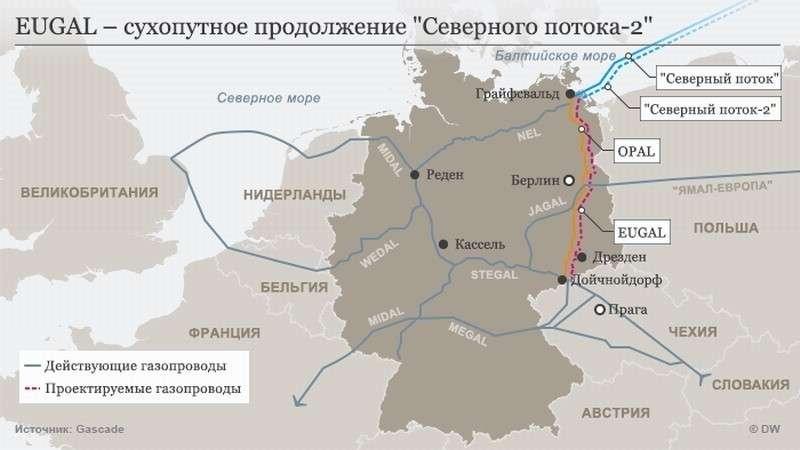 Сухопутный отвод от «Северного потока-2» Eugal будет запущен 1 января 2020 года